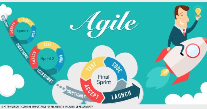 Agile workflow Methodology