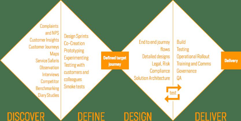 UX Design Diamond graph process