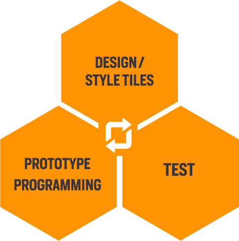 Workflow Process feedback cycle, design, prototype and test