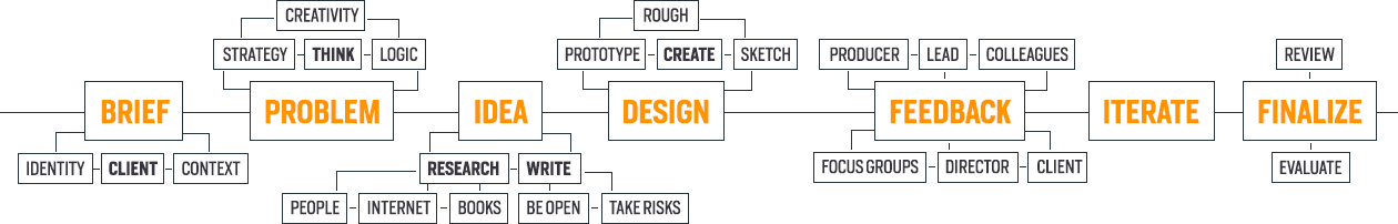 workflow process of creative pixels