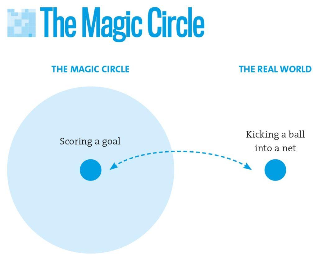 The Magical circle graph