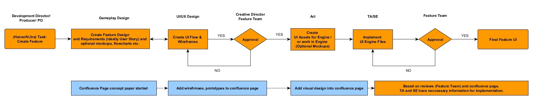 Workflow we used for Feature Design