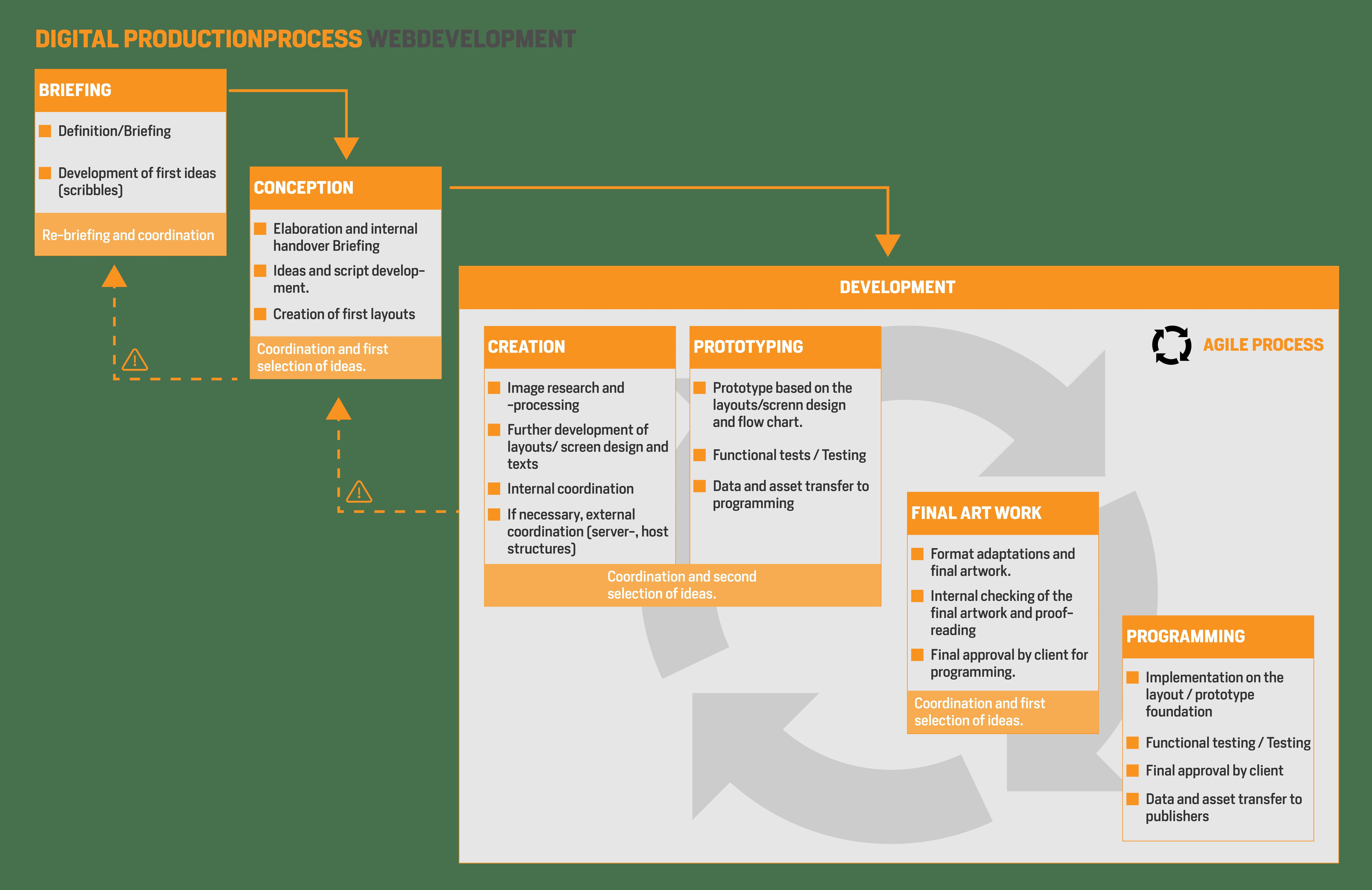 Digital Production process