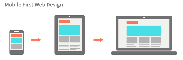 Mobile first approach responsive design