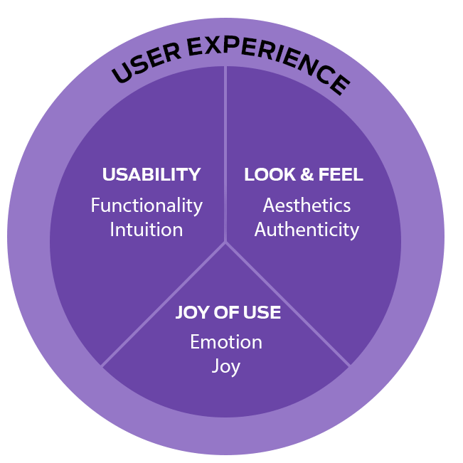 User Experience Design Graph